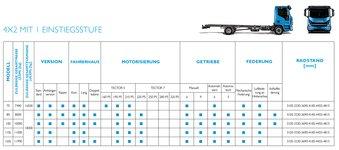 Iveco Eurocargo Modellübersicht